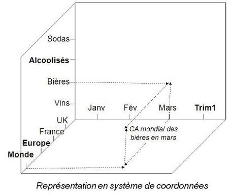 Représentation en système de coordonnées