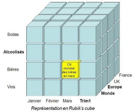 Représentation en Rubik's Cube
